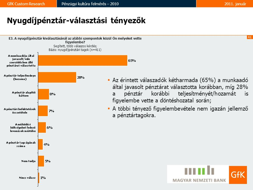 41 GfK Custom ResearchPénzügyi kultúra felmérés – 20102011. január Nyugdíjpénztár-választási tényezők E3. A nyugdíjpénztár kiválasztásánál az alábbi s