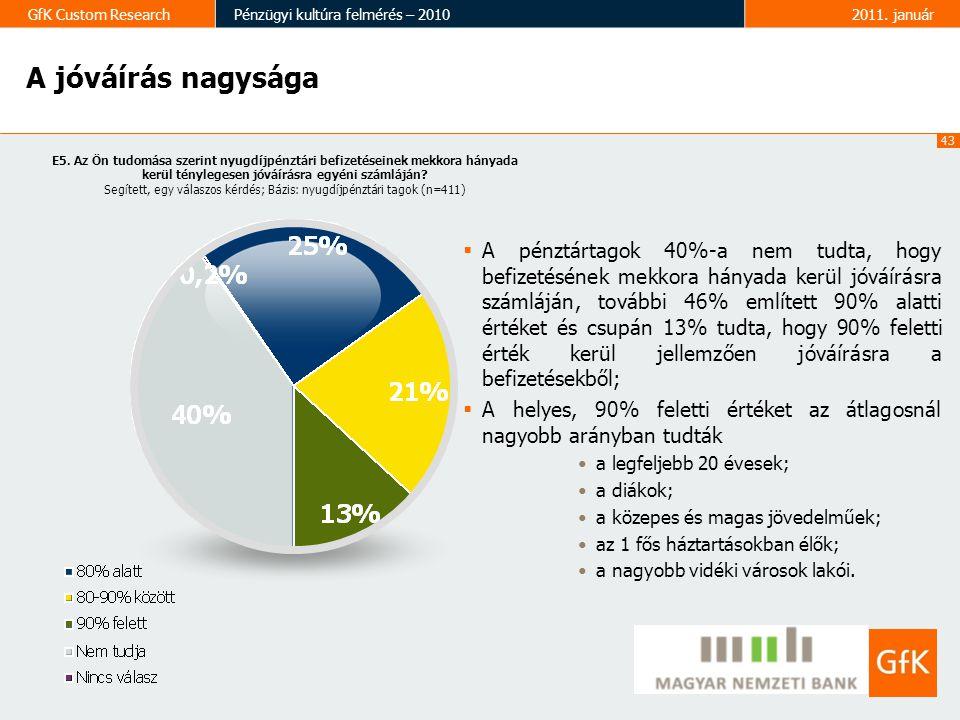 43 GfK Custom ResearchPénzügyi kultúra felmérés – 20102011. január A jóváírás nagysága E5. Az Ön tudomása szerint nyugdíjpénztári befizetéseinek mekko