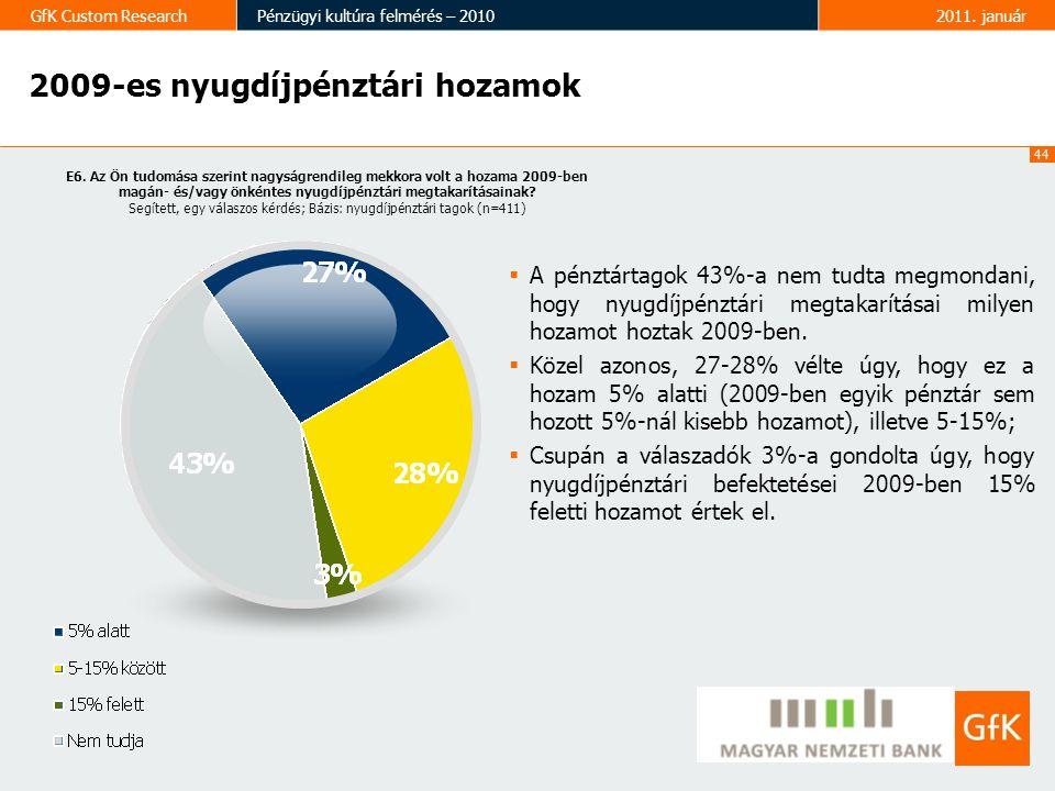 44 GfK Custom ResearchPénzügyi kultúra felmérés – 20102011.