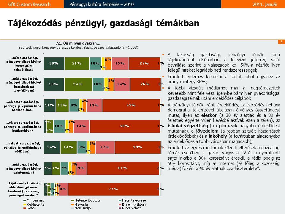 5 GfK Custom ResearchPénzügyi kultúra felmérés – 20102011.