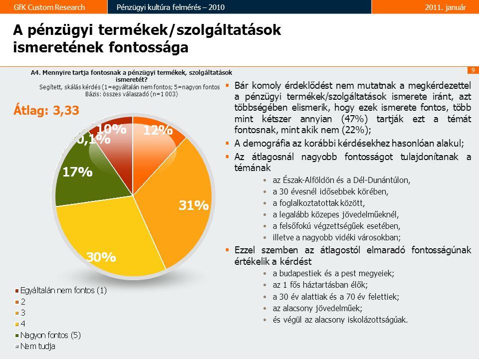 9 GfK Custom ResearchPénzügyi kultúra felmérés – 20102011. január A pénzügyi termékek/szolgáltatások ismeretének fontossága A4. Mennyire tartja fontos