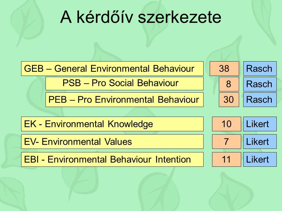 A kérdőív szerkezete GEB – General Environmental Behaviour EBI - Environmental Behaviour Intention EV- Environmental Values EK - Environmental Knowledge PEB – Pro Environmental Behaviour PSB – Pro Social Behaviour 38 8 11 7 10 30 Rasch Likert Rasch