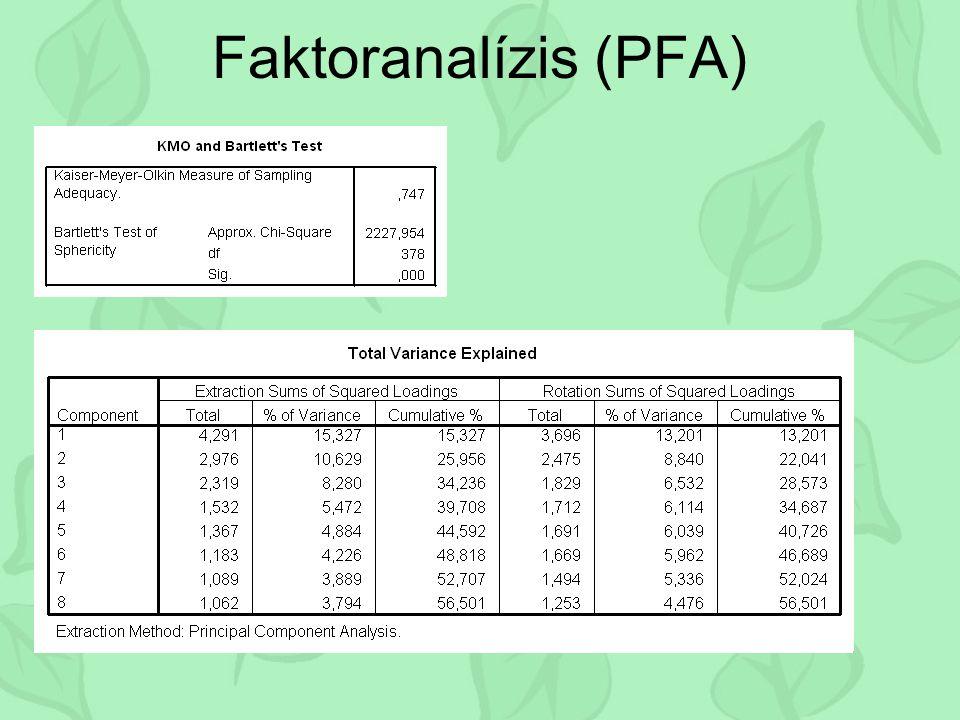 Faktoranalízis (PFA) Kezdeti sajátérték ek Faktorsúl yok négyzet- összege Rotált faktorsúl yok négyzet- összege Kompon ens összesenvariancia % kumulál