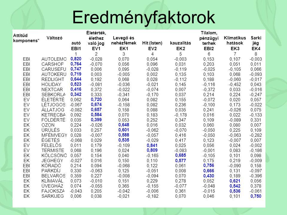 Eredményfaktorok Kezdeti sajátérték ek Faktorsúl yok négyzet- összege Rotált faktorsúl yok négyzet- összege Kompon ens összesenvariancia % kumulált %