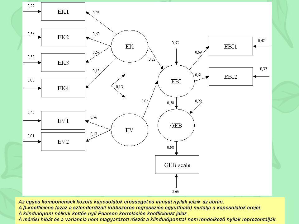 Kezdeti sajátérték ek Faktorsúl yok négyzet- összege Rotált faktorsúl yok négyzet- összege Kompon ens összesenvariancia % kumulált % összesenvariancia