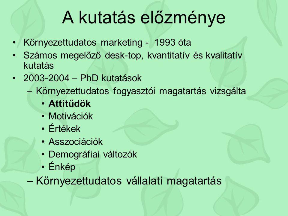 A kutatás előzménye Környezettudatos marketing - 1993 óta Számos megelőző desk-top, kvantitatív és kvalitatív kutatás 2003-2004 – PhD kutatások –Környezettudatos fogyasztói magatartás vizsgálta Attitűdök Motivációk Értékek Asszociációk Demográfiai változók Énkép –Környezettudatos vállalati magatartás