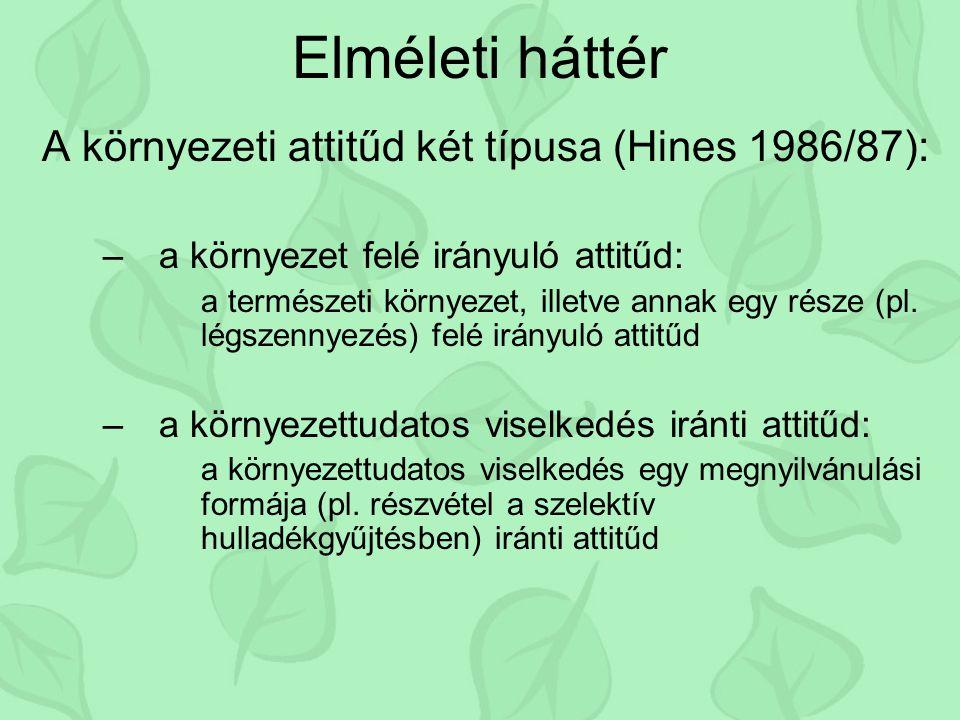 Elméleti háttér A környezeti attitűd két típusa (Hines 1986/87): –a környezet felé irányuló attitűd: a természeti környezet, illetve annak egy része (