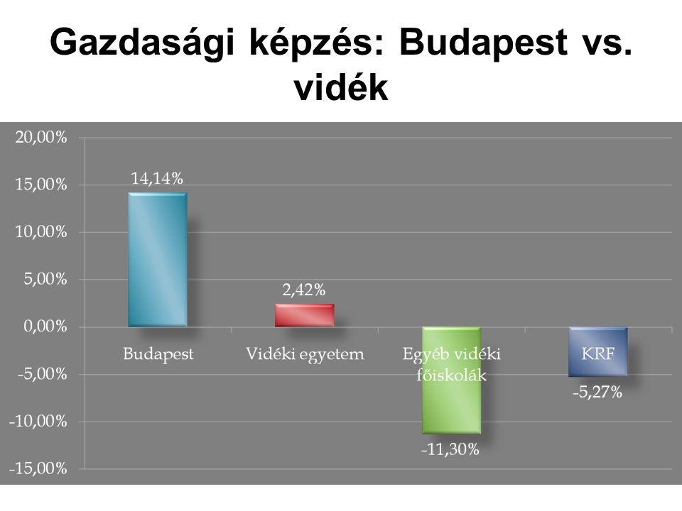 Gazdasági képzés: Budapest vs. vidék