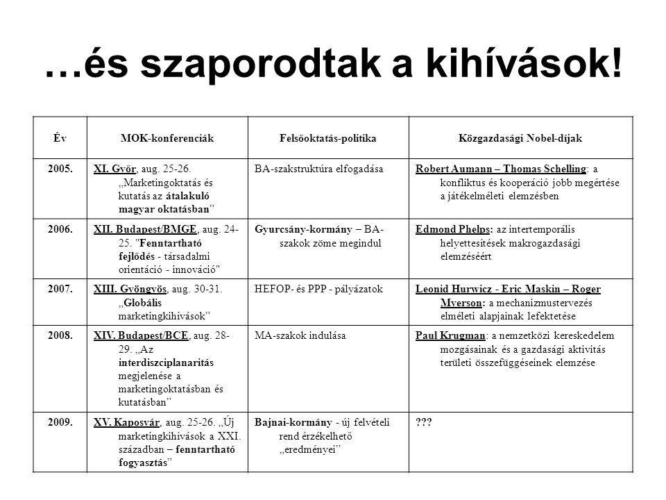 """…és szaporodtak a kihívások! ÉvMOK-konferenciákFelsőoktatás-politikaKözgazdasági Nobel-díjak 2005.XI. Győr, aug. 25-26. """"Marketingoktatás és kutatás a"""