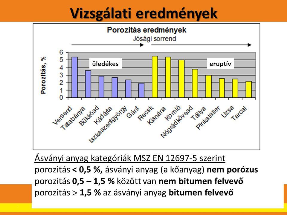 Vizsgálati eredmények.12 üledékeseruptív Ásványi anyag kategóriák MSZ EN 12697-5 szerint porozitás < 0,5 %, ásványi anyag (a kőanyag) nem porózus poro