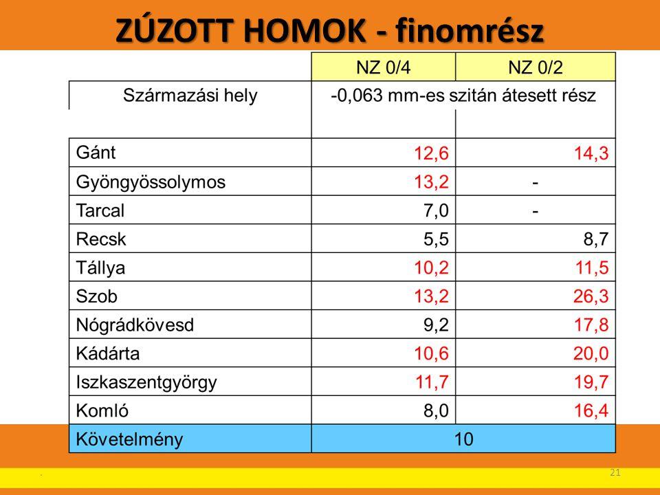 ZÚZOTT HOMOK - finomrész.21