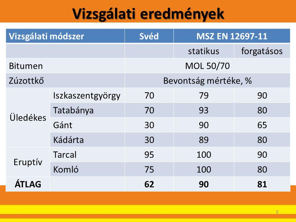 Vizsgálati eredmények Vizsgálati módszerSvédMSZ EN 12697-11 statikusforgatásos BitumenMOL 50/70 ZúzottkőBevontság mértéke, % Üledékes Iszkaszentgyörgy