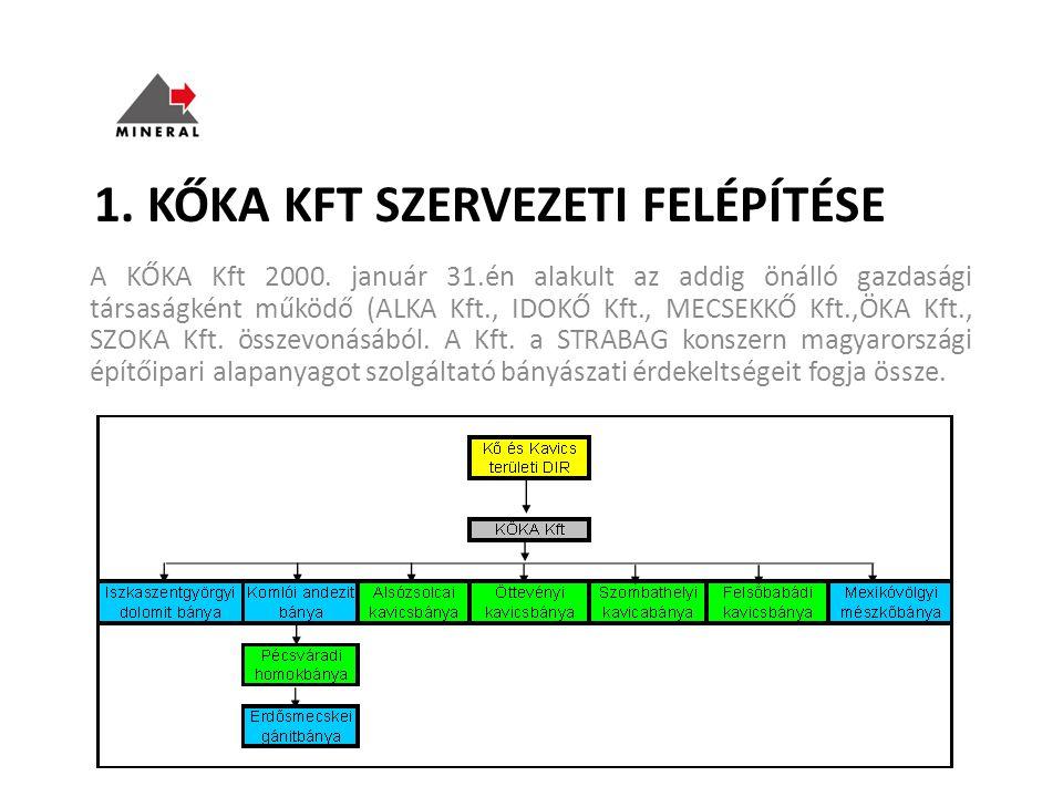 1. KŐKA KFT SZERVEZETI FELÉPÍTÉSE A KŐKA Kft 2000. január 31.én alakult az addig önálló gazdasági társaságként működő (ALKA Kft., IDOKŐ Kft., MECSEKKŐ