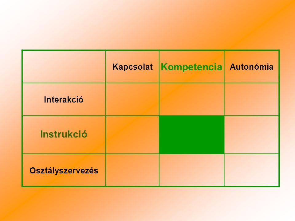 Kapcsolat Kompetencia Autonómia Interakció Instrukció Osztályszervezés