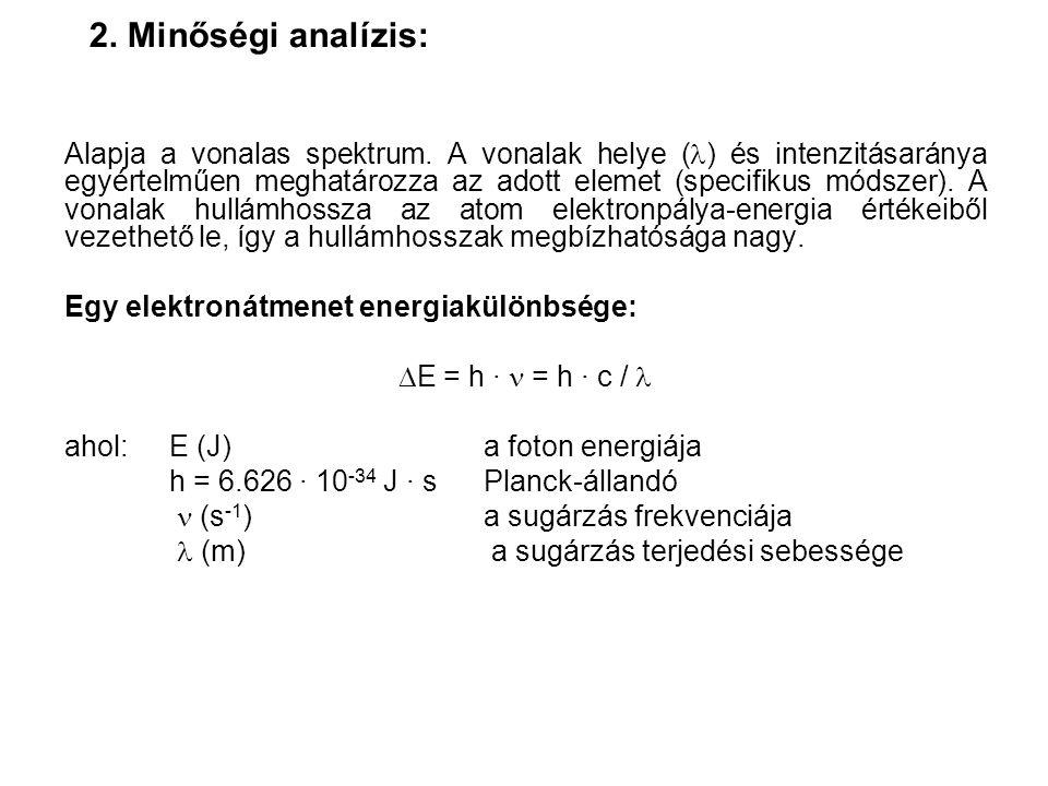 Alkáli- és alkáliföldfémek emissziós spektruma levegő- acetilén lángban