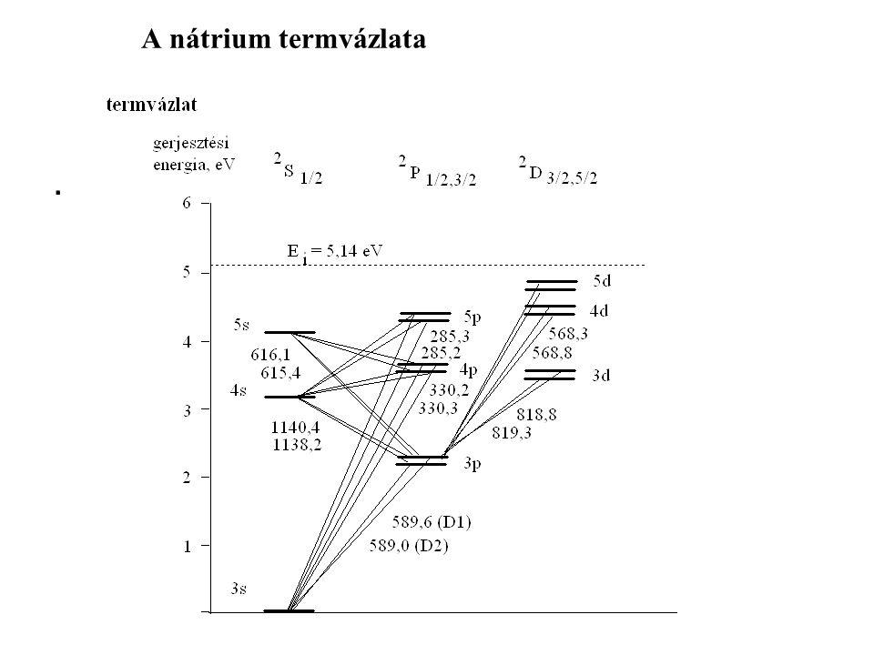 A nátrium regisztrált és fényképezett spektruma