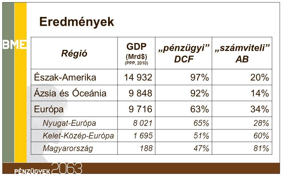 """Eredmények Régió GDP (Mrd$) (PPP, 2010) """"pénzügyi"""" DCF """"számviteli"""" AB Észak-Amerika14 93297%20% Ázsia és Óceánia9 84892%14% Európa9 71663%34% Nyugat-"""