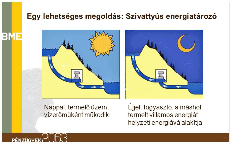 Egy lehetséges megoldás: Szivattyús energiatározó 31 Nappal: termelő üzem, vízerőműként működik Éjjel: fogyasztó, a máshol termelt villamos energiát h