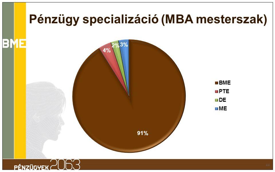 44 Pénzügy specializáció (MBA mesterszak)