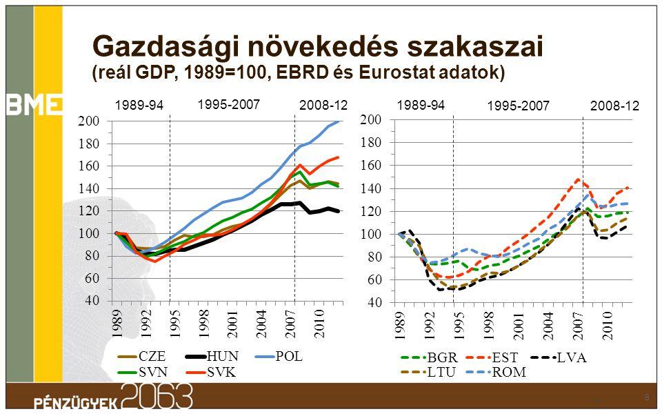 1989-94 1995-2007 2008-12 1995-2007 1989-94 Gazdasági növekedés szakaszai (reál GDP, 1989=100, EBRD és Eurostat adatok) 8 8
