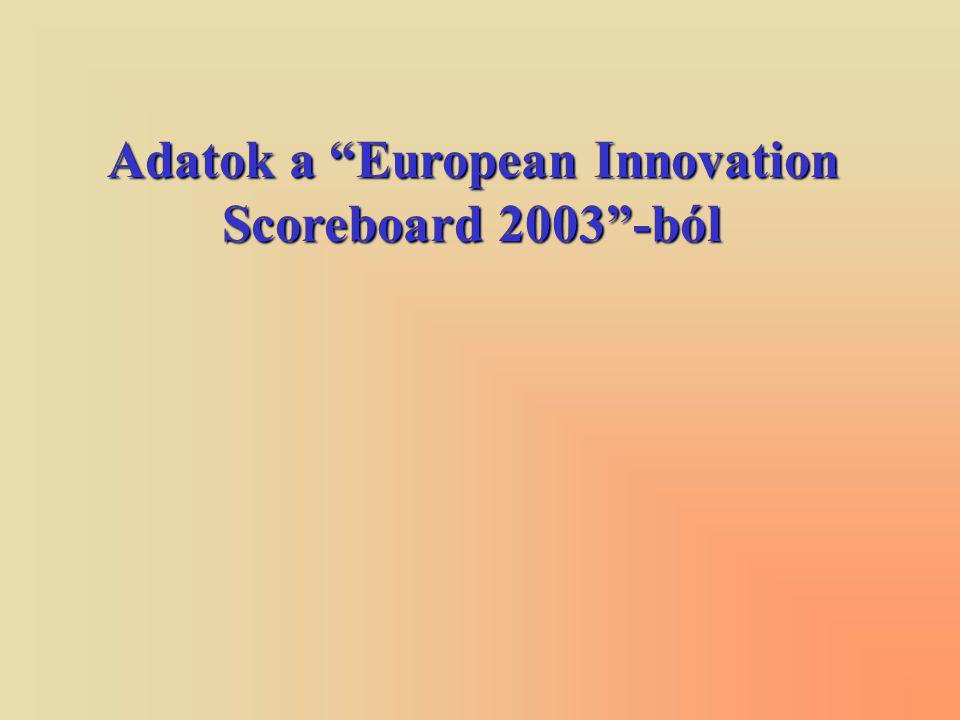"Adatok a ""European Innovation Scoreboard 2003""-ból"