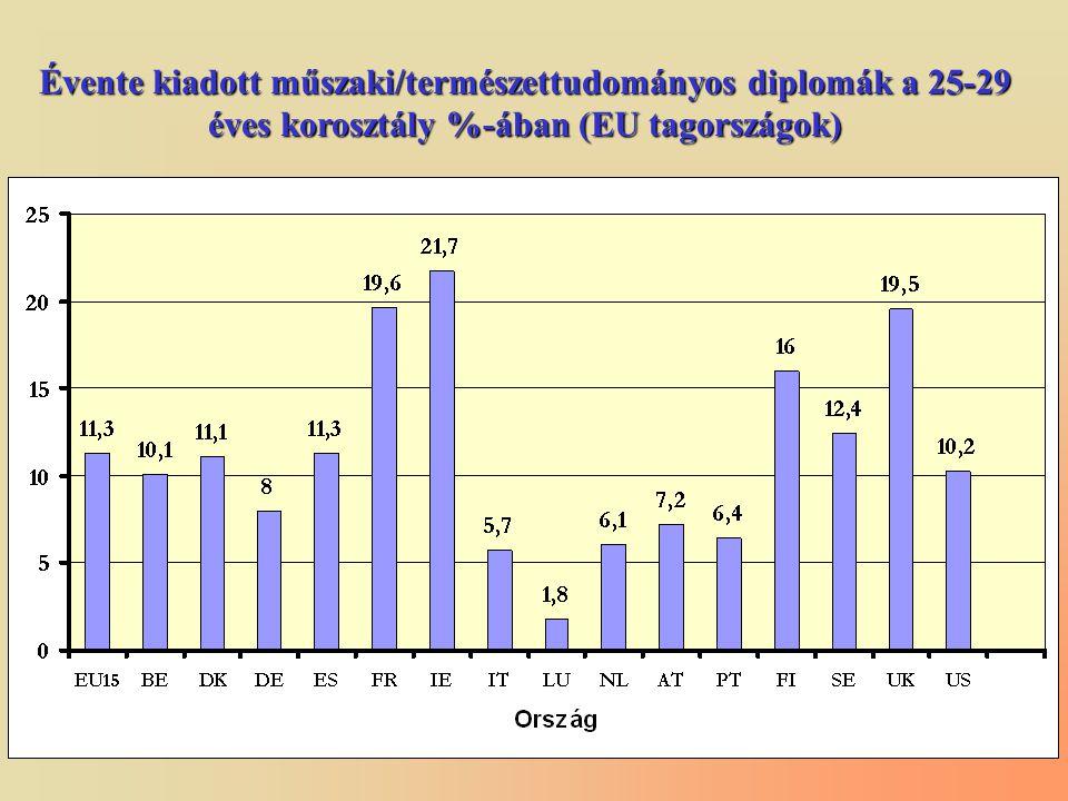 Évente kiadott műszaki/természettudományos diplomák a 25-29 éves korosztály %-ában (EU tagországok)