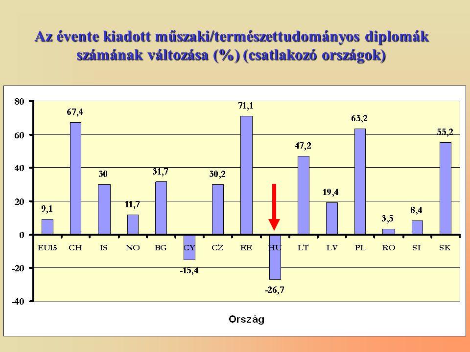 Az évente kiadott műszaki/természettudományos diplomák számának változása (%) (csatlakozó országok)