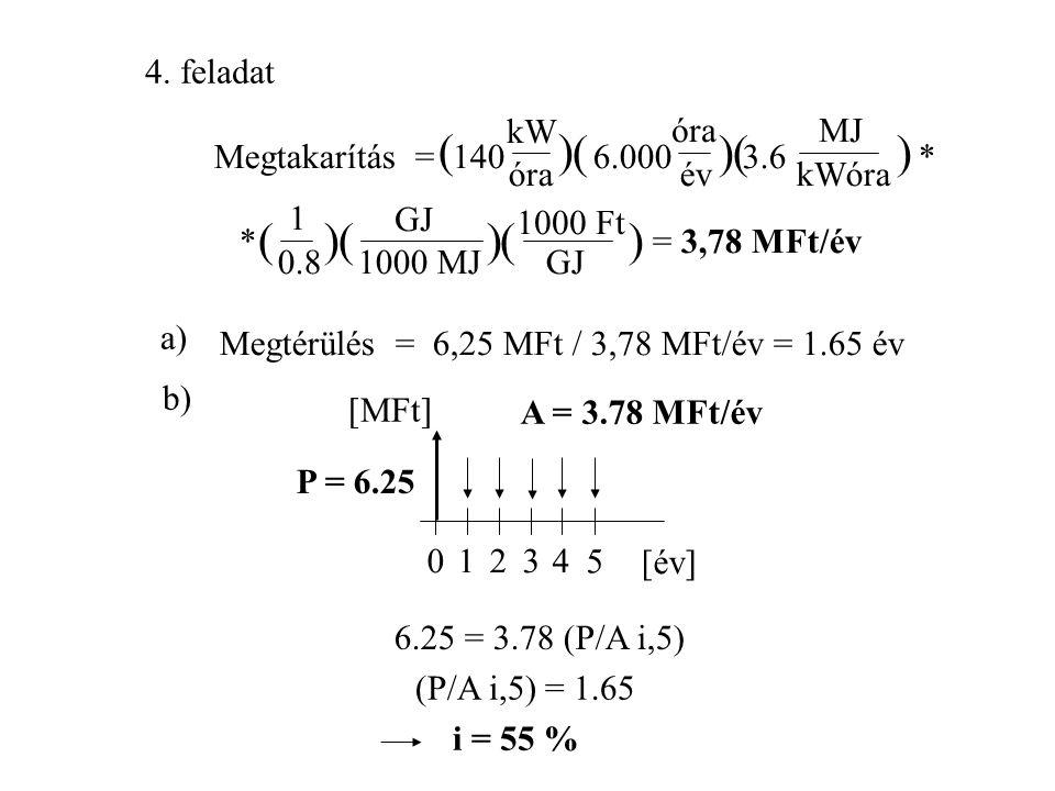 Megoldások Megtakarítás = 500.000 1 4.2 * l év 2. feladat () ( kg l )( kJ kg*K ) *(55-10 C) = 94.500 Ft/év o ( 1 0.8 )( GJ 10 kJ 6 )() 800 Ft GJ [év]