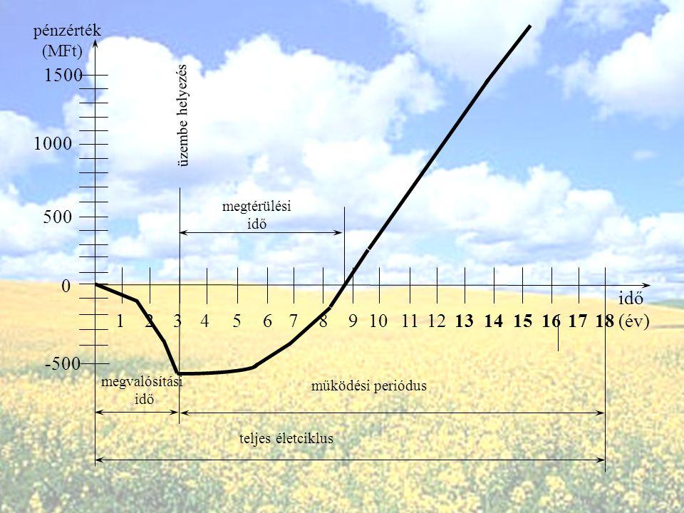 3.Az energiaberuházási alternatívák vizsgálatakor a jelenérték módszer más választáshoz vezet, mint az évesérték módszer. A) IgazB) Hamis 4.Mi a jelen