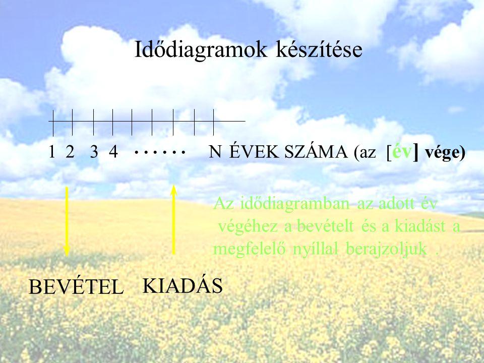 A nettó jelenérték számításához használt képlet jobb oldalán lévő két tag hányadosaként a diszkontált megtérülési mutató is számolható : A mint diszko