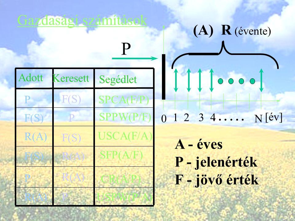 Idődiagramok készítése 1234N ÉVEK SZÁMA (az [ év] vége)... BEVÉTEL KIADÁS Az idődiagramban az adott év végéhez a bevételt és a kiadást a megfelelő nyí