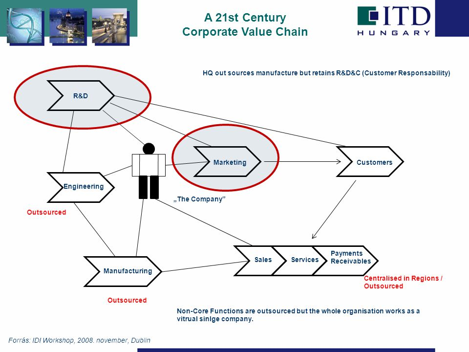 "A 21st Century Corporate Value Chain R&D Engineering HQ out sources manufacture but retains R&D&C (Customer Responsability) Outsourced ""The Company Outsourced Centralised in Regions / Outsourced Non-Core Functions are outsourced but the whole organisation works as a vitrual sinlge company."