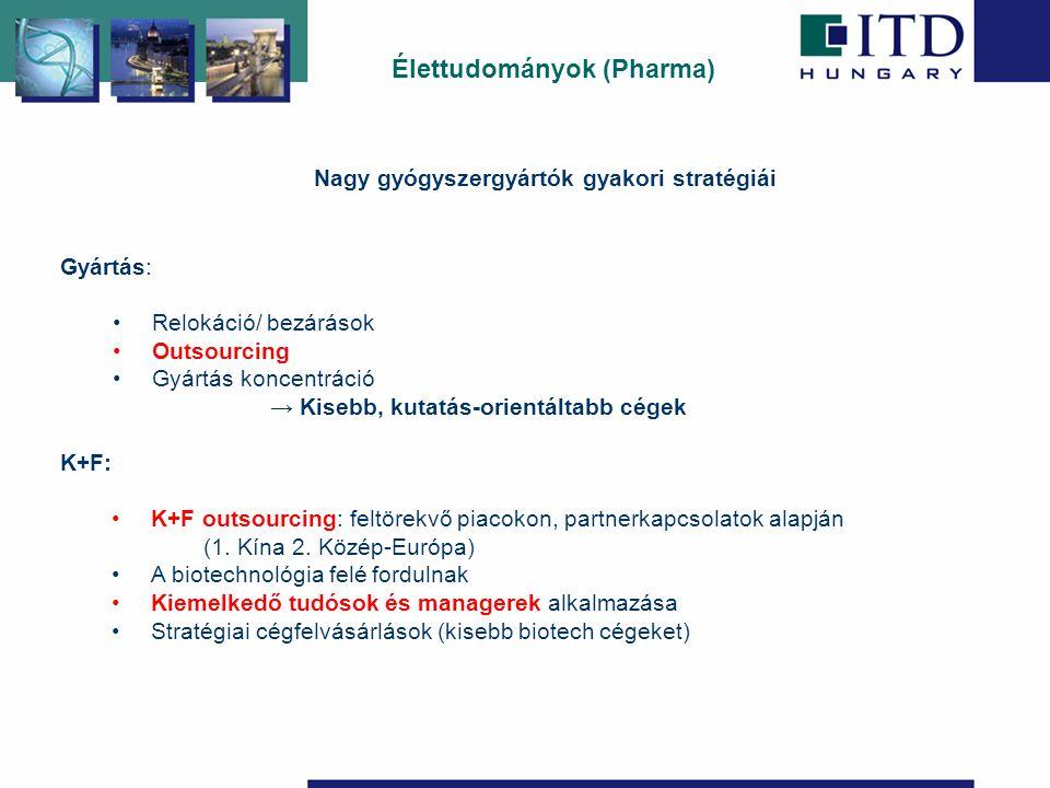 Élettudományok (Pharma) Gyártás: Relokáció/ bezárások Outsourcing Gyártás koncentráció → Kisebb, kutatás-orientáltabb cégek K+F: K+F outsourcing: feltörekvő piacokon, partnerkapcsolatok alapján (1.