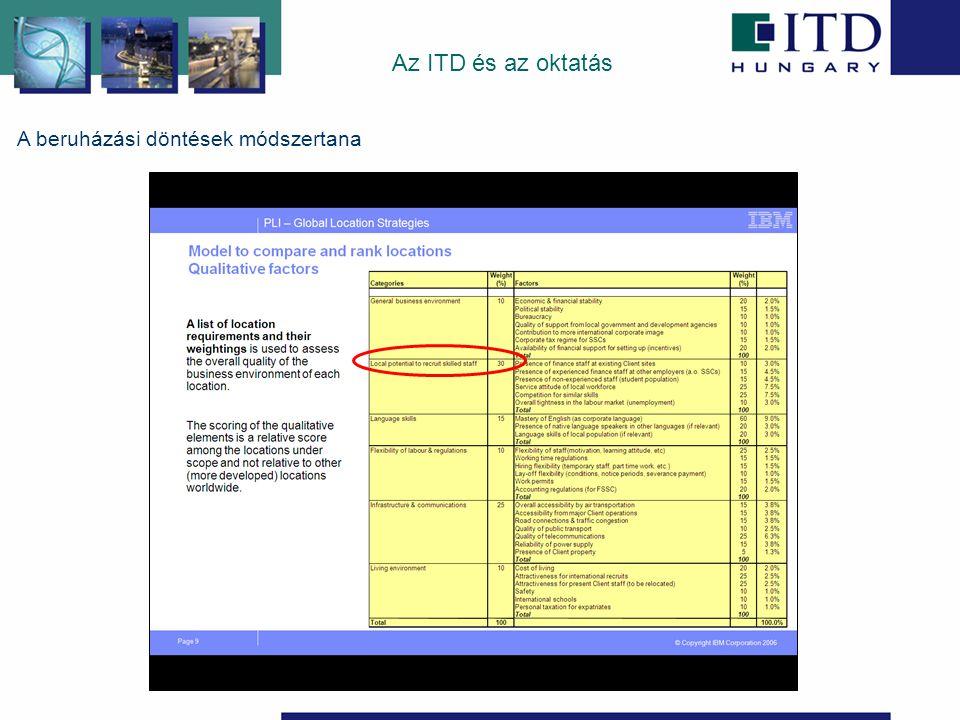 A beruházási döntések módszertana Az ITD és az oktatás