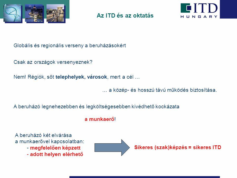 Sikeres (szak)képzés = sikeres ITD Globális és regionális verseny a beruházásokért Csak az országok versenyeznek.