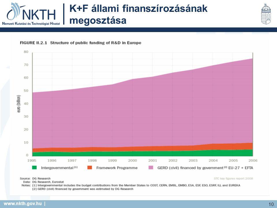 www.nkth.gov.hu | 10. K+F állami finanszírozásának megosztása
