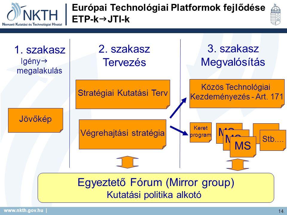 www.nkth.gov.hu | 14. … Stb.... 1. szakasz Igény  megalakulás 2. szakasz Tervezés 3. szakasz Megvalósítás Jövőkép Stratégiai Kutatási Terv Végrehajtá