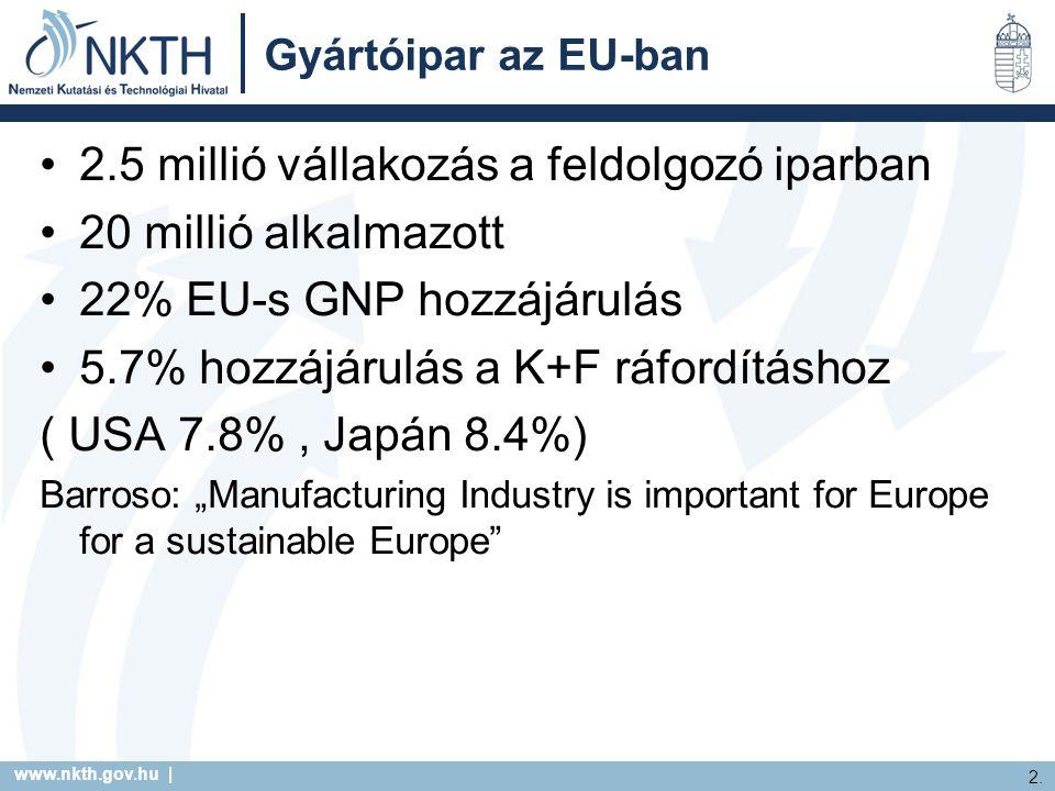 www.nkth.gov.hu | 2. Gyártóipar az EU-ban 2.5 millió vállakozás a feldolgozó iparban 20 millió alkalmazott 22% EU-s GNP hozzájárulás 5.7% hozzájárulás