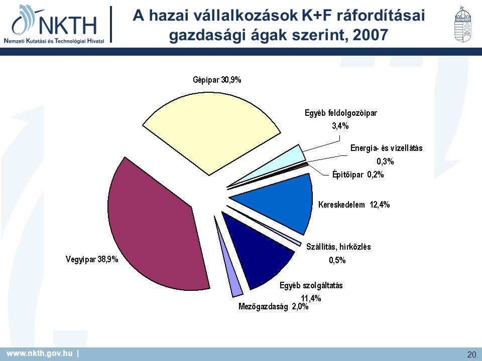 www.nkth.gov.hu | 20. A hazai vállalkozások K+F ráfordításai gazdasági ágak szerint, 2007