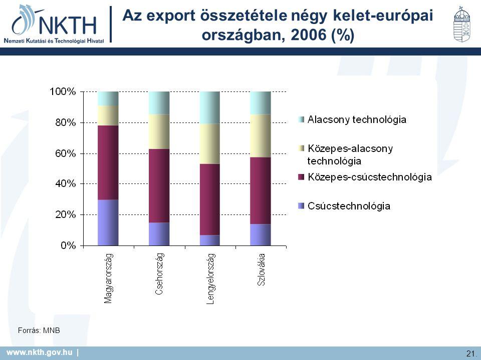 www.nkth.gov.hu | 21. Az export összetétele négy kelet-európai országban, 2006 (%) Forrás: MNB