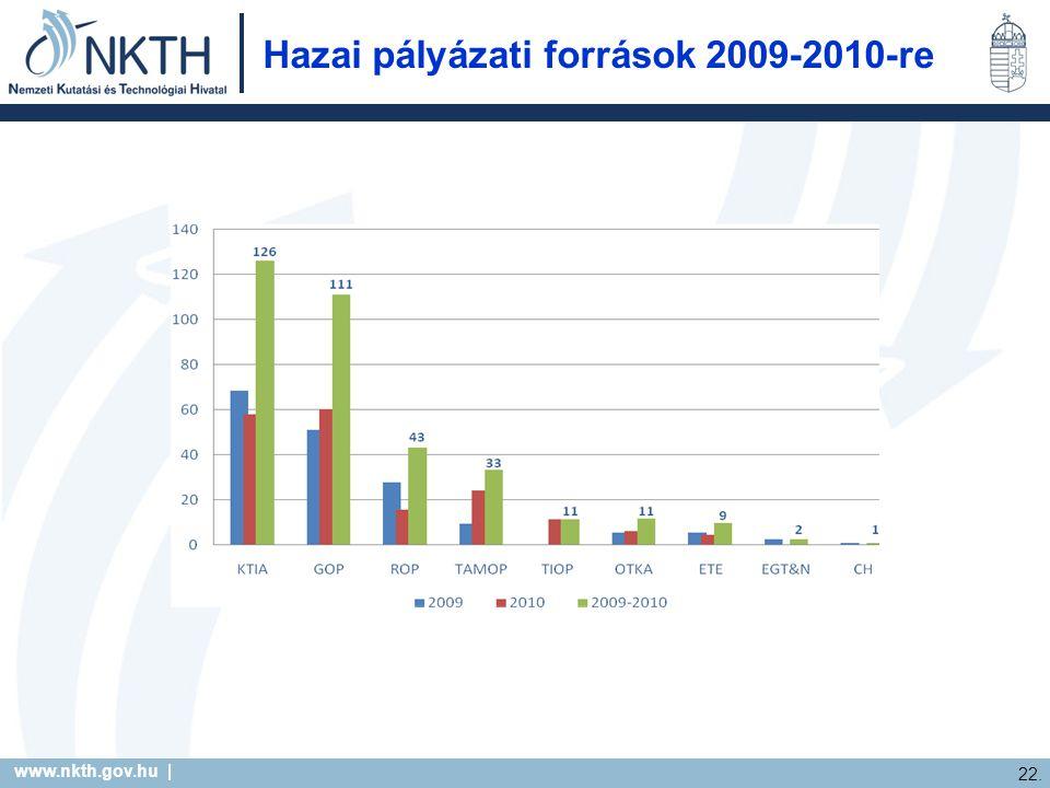 www.nkth.gov.hu | 22. Hazai pályázati források 2009-2010-re
