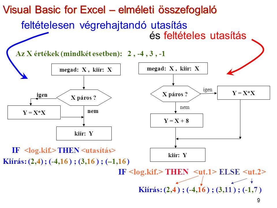 10 Deklarációk: Sub () Dim k As Integer, n% Dim cim As String, nevem$ Dim a As Double, b # cim= mi ez? : nevem= Jancsi k=3 : n=k-15 a=atn(1) b=cos(4*a)+2.5 End Sub Adatbevitel: x = Inputbox( x? ) y = Inputbox( y értéke ) Adatbevitel és konverzió: x = CDbl(Inputbox( x? )) y = CInt(Inputbox( y értéke )) Visual Basic for Excel – elméleti összefoglaló