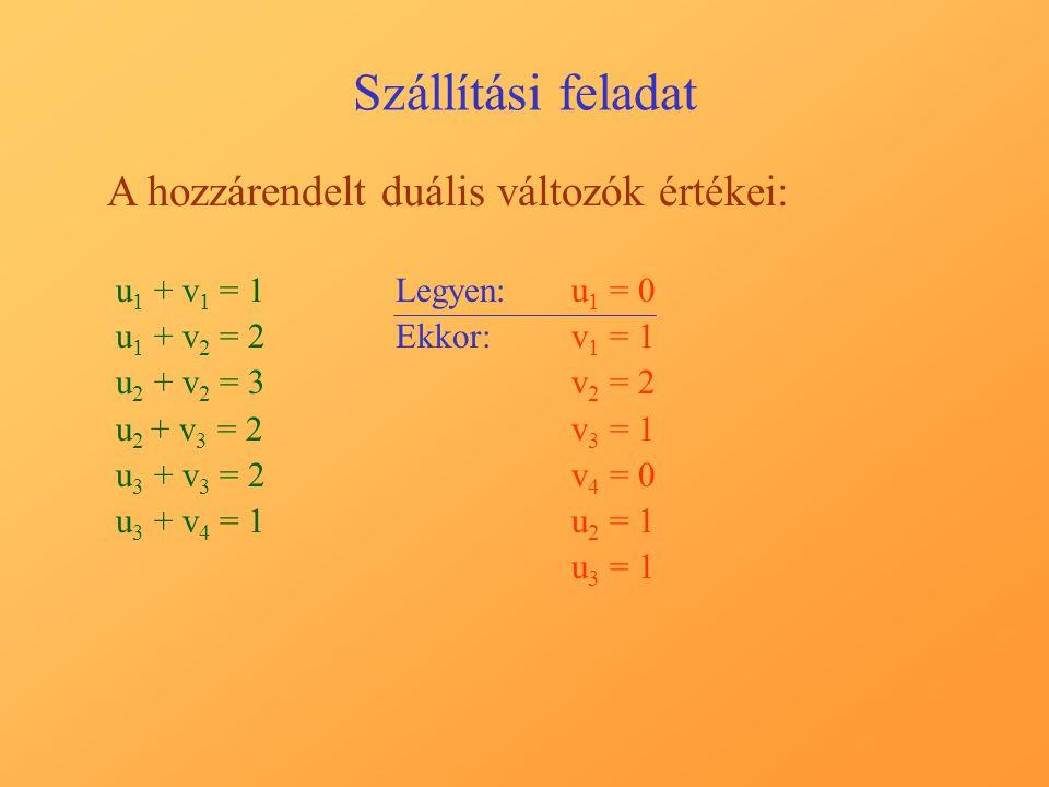 Szállítási feladat A hozzárendelt duális változók értékei: u 1 + v 1 = 1 u 1 + v 2 = 2 u 2 + v 2 = 3 u 2 + v 3 = 2 u 3 + v 3 = 2 u 3 + v 4 = 1 Legyen:u1 u1 = 0 Ekkor:v1 v1 = 1 v2 v2 = 2 v3 v3 = 1 v4 v4 = 0 u2 u2 = 1 u3 u3 = 1