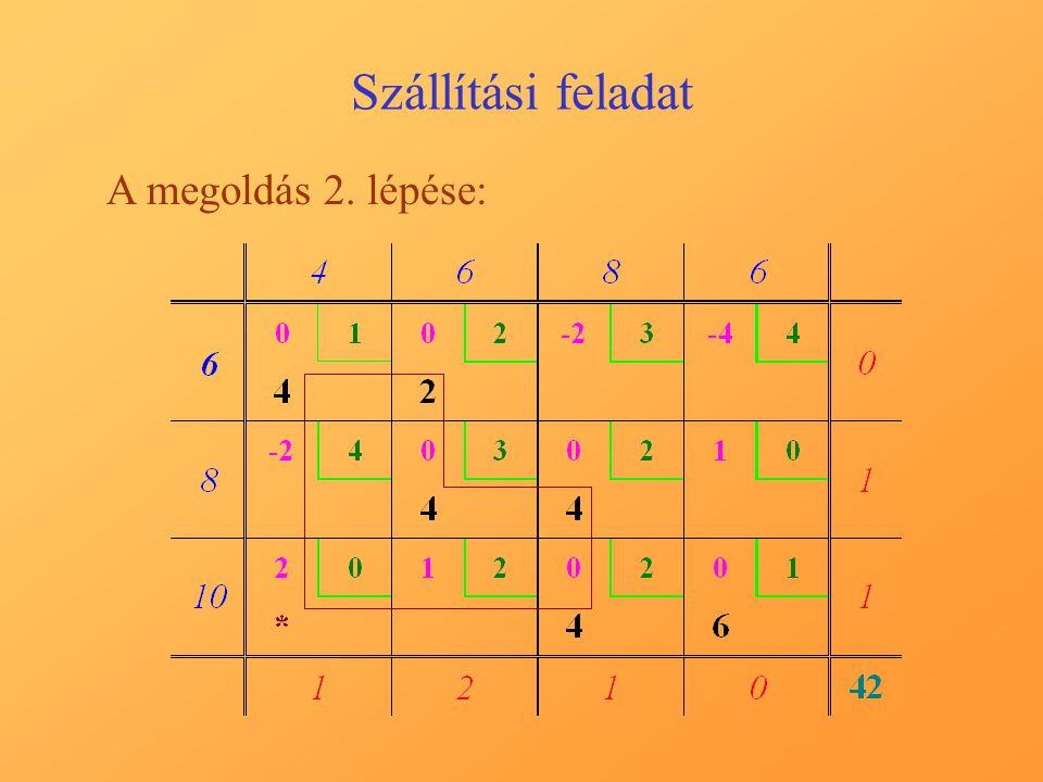 Szállítási feladat A megoldás 2. lépése: