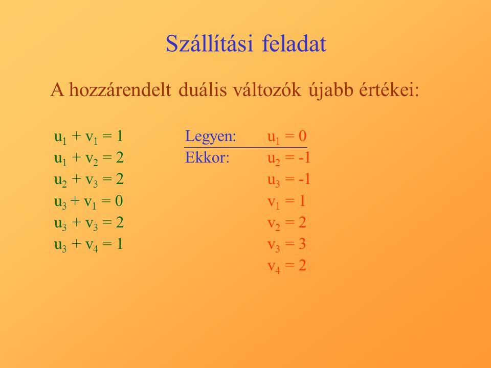 Szállítási feladat A hozzárendelt duális változók újabb értékei: u 1 + v 1 = 1 u 1 + v 2 = 2 u 2 + v 3 = 2 u 3 + v 1 = 0 u 3 + v 3 = 2 u 3 + v 4 = 1 Legyen:u1 u1 = 0 Ekkor:u2 u2 = u3 u3 = v1 v1 = 1 v2 v2 = 2 v3 v3 = 3 v4 v4 = 2