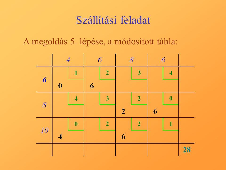 Szállítási feladat A megoldás 5. lépése, a módosított tábla: