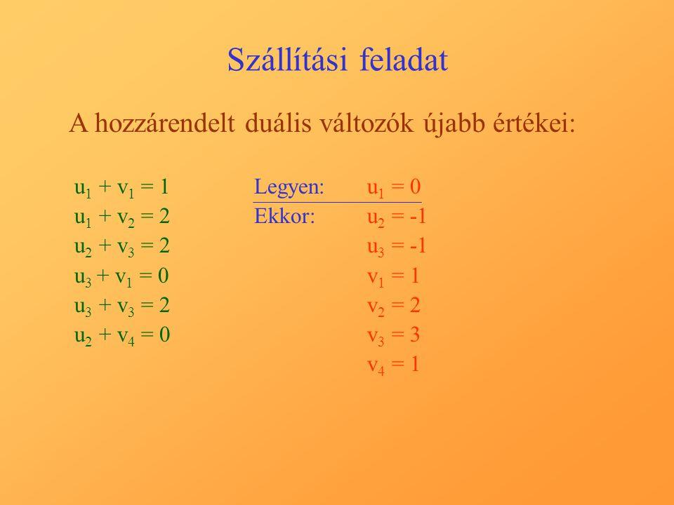 Szállítási feladat A hozzárendelt duális változók újabb értékei: u 1 + v 1 = 1 u 1 + v 2 = 2 u 2 + v 3 = 2 u 3 + v 1 = 0 u 3 + v 3 = 2 u 2 + v 4 = 0 Legyen:u1 u1 = 0 Ekkor:u2 u2 = u3 u3 = v1 v1 = 1 v2 v2 = 2 v3 v3 = 3 v4 v4 = 1