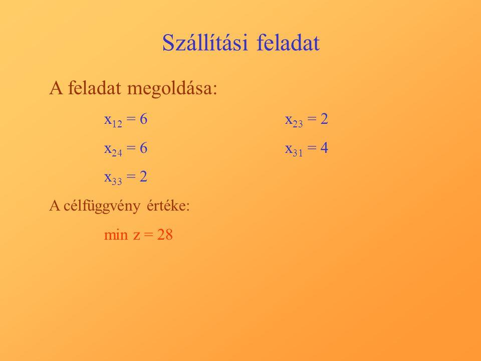 Szállítási feladat A feladat megoldása: x 12 = 6x 23 = 2 x 24 = 6x 31 = 4 x 33 = 2 A célfüggvény értéke: min z = 28