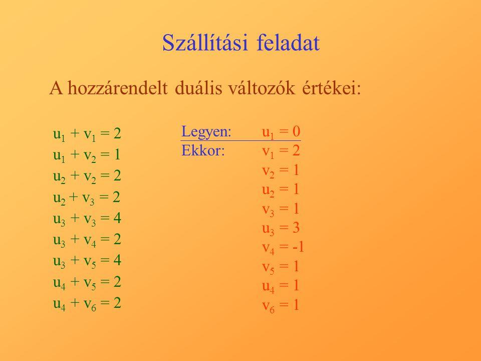 Szállítási feladat A hozzárendelt duális változók értékei: u 1 + v 1 = 2 u 1 + v 2 = 1 u 2 + v 2 = 2 u 2 + v 3 = 2 u 3 + v 3 = 4 u 3 + v 4 = 2 u 3 + v 5 = 4 u 4 + v 5 = 2 u 4 + v 6 = 2 Legyen:u1 u1 = 0 Ekkor:v1 v1 = 2 v2 v2 = 1 u2 u2 = 1 v3 v3 = 1 u3 u3 = 3 v4 v4 = v5 v5 = 1 u4 u4 = 1 v6 v6 = 1