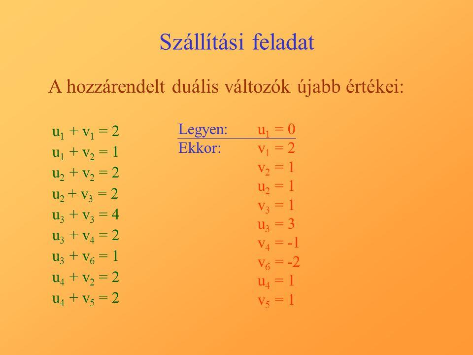 Szállítási feladat A hozzárendelt duális változók újabb értékei: u 1 + v 1 = 2 u 1 + v 2 = 1 u 2 + v 2 = 2 u 2 + v 3 = 2 u 3 + v 3 = 4 u 3 + v 4 = 2 u 3 + v 6 = 1 u 4 + v 2 = 2 u 4 + v 5 = 2 Legyen:u1 u1 = 0 Ekkor:v1 v1 = 2 v2 v2 = 1 u2 u2 = 1 v3 v3 = 1 u3 u3 = 3 v4 v4 = v6 v6 = -2 u4 u4 = 1 v5 v5 = 1